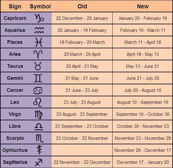 zodiacsignsoldvsnew